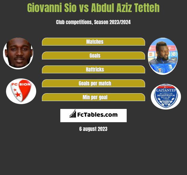 Giovanni Sio vs Abdul Aziz Tetteh infographic