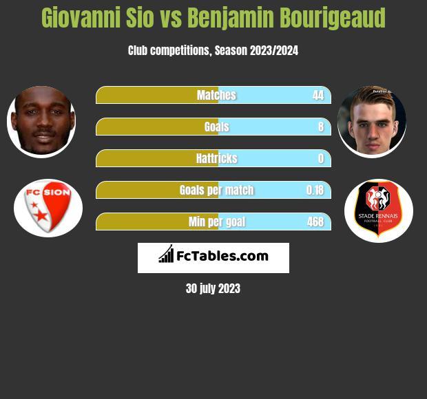 Giovanni Sio vs Benjamin Bourigeaud h2h player stats