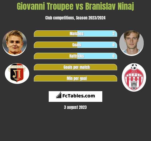 Giovanni Troupee vs Branislav Ninaj infographic