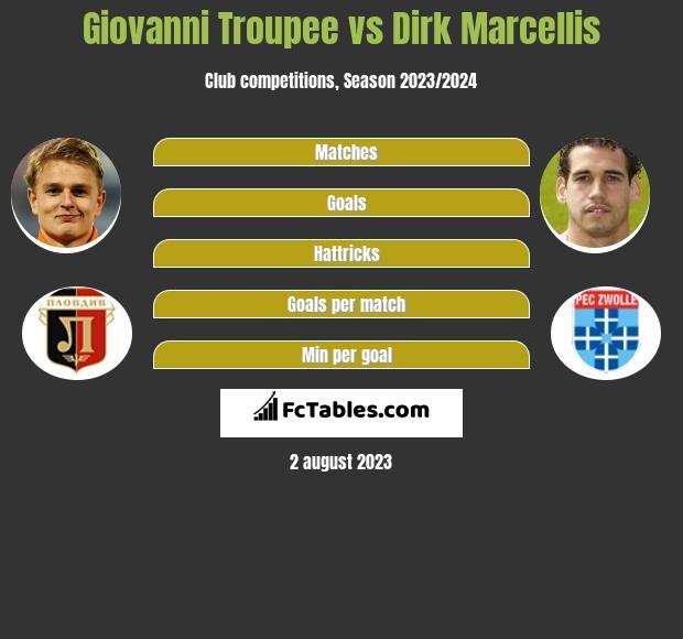 Giovanni Troupee vs Dirk Marcellis infographic