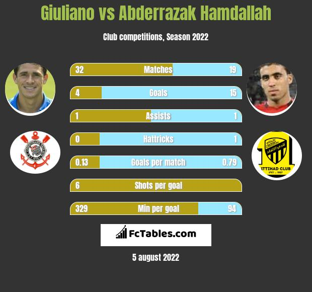 Giuliano infographic statistics for Al Nassr FC