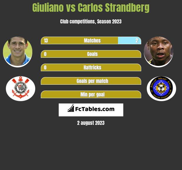 Giuliano vs Carlos Strandberg h2h player stats