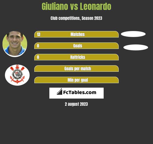 Giuliano vs Leonardo infographic