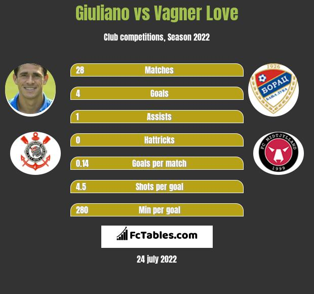 Giuliano vs Vagner Love h2h player stats