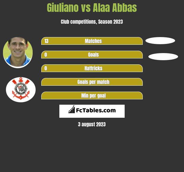 Giuliano vs Alaa Abbas infographic