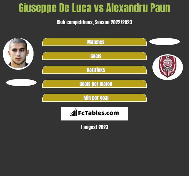 Giuseppe De Luca vs Alexandru Paun infographic