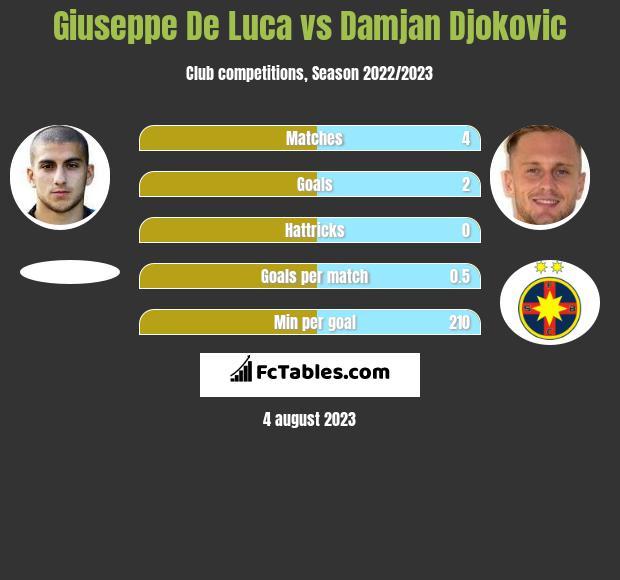 Giuseppe De Luca vs Damjan Djokovic infographic