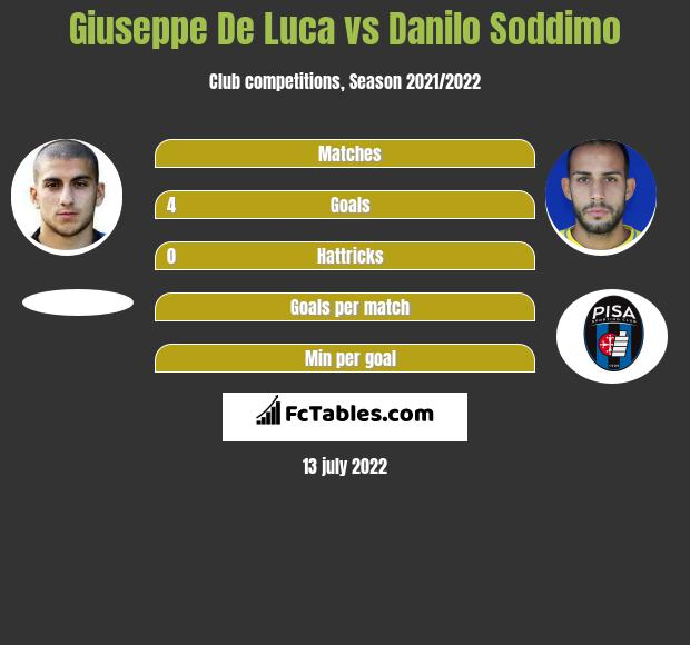 Giuseppe De Luca vs Danilo Soddimo h2h player stats