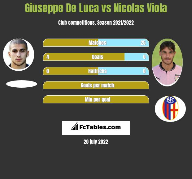 Giuseppe De Luca vs Nicolas Viola h2h player stats