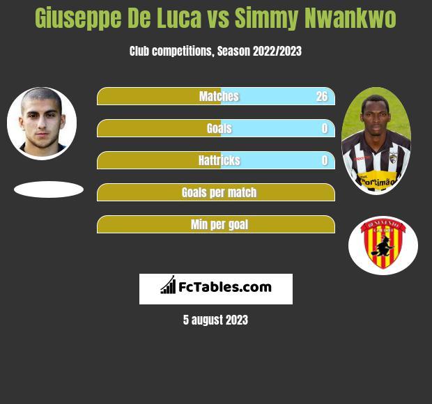Giuseppe De Luca vs Simmy Nwankwo h2h player stats