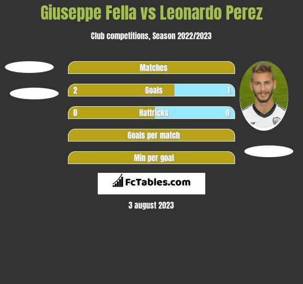 Giuseppe Fella vs Leonardo Perez h2h player stats