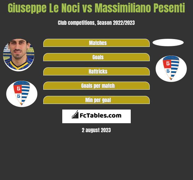 Giuseppe Le Noci vs Massimiliano Pesenti h2h player stats
