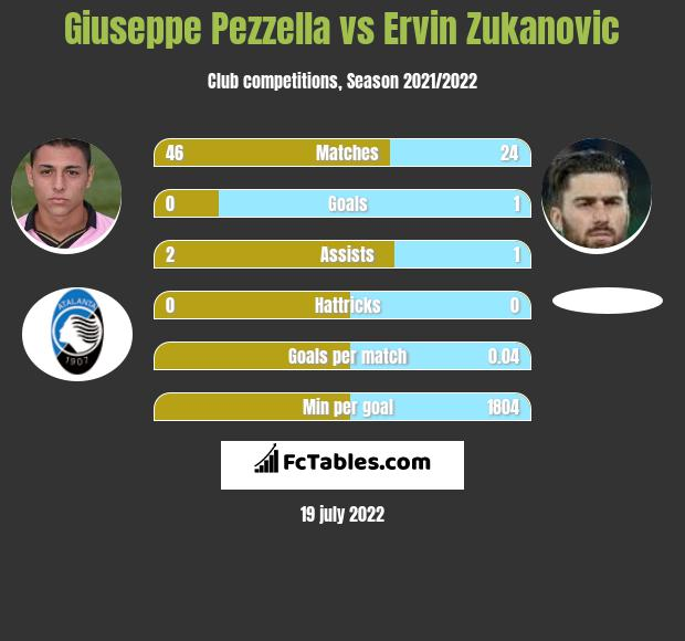 Giuseppe Pezzella infographic statistics for SPAL