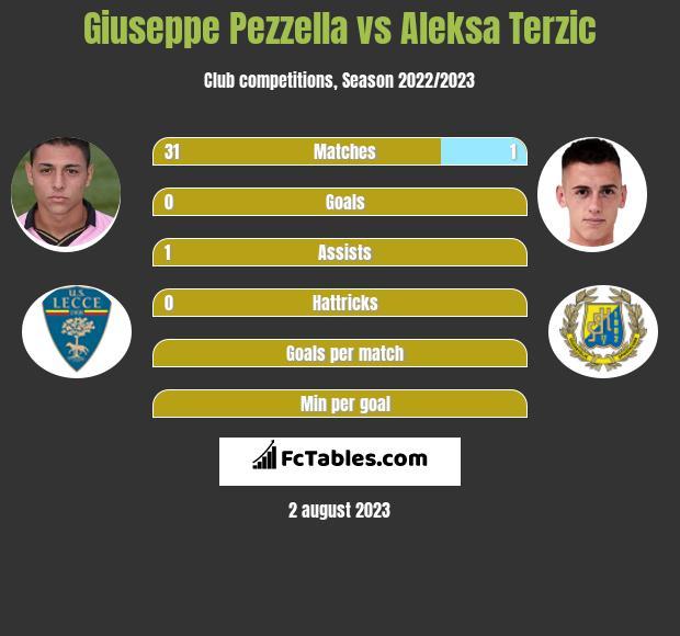Giuseppe Pezzella vs Aleksa Terzic infographic