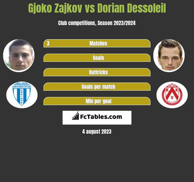 Gjoko Zajkov vs Dorian Dessoleil infographic