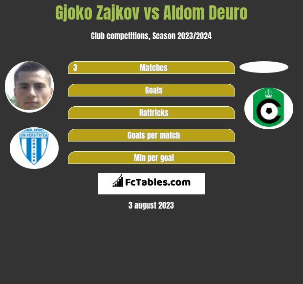 Gjoko Zajkov vs Aldom Deuro infographic