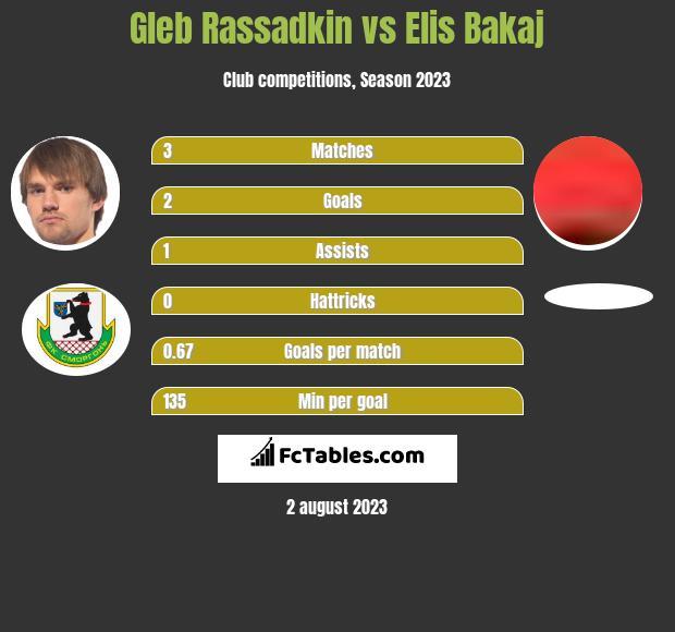Gleb Rassadkin vs Elis Bakaj h2h player stats