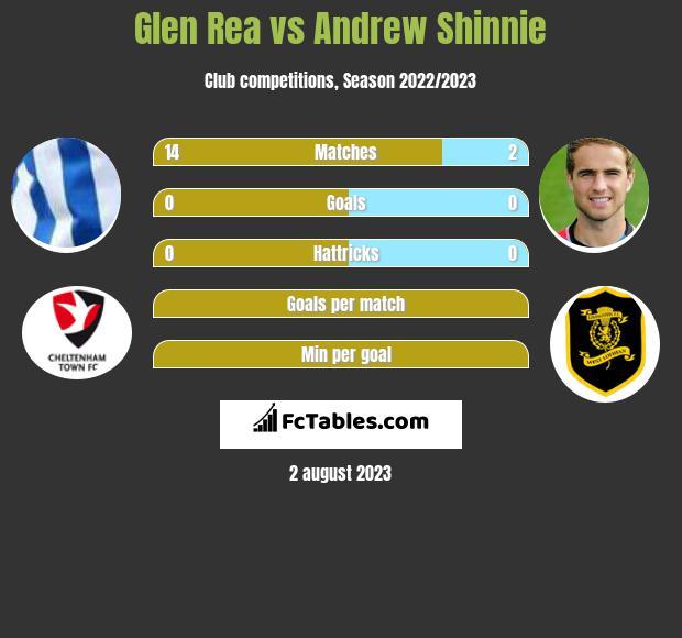 Glen Rea vs Andrew Shinnie infographic