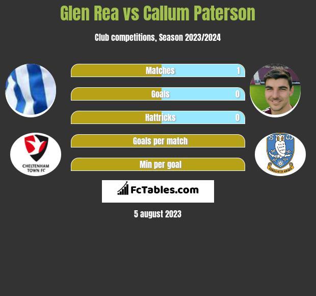 Glen Rea vs Callum Paterson infographic