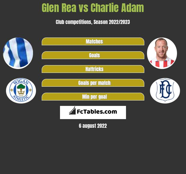 Glen Rea vs Charlie Adam infographic