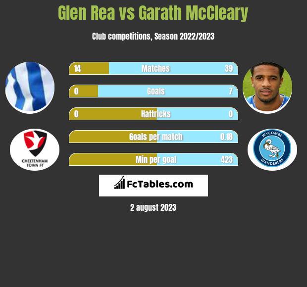 Glen Rea vs Garath McCleary infographic