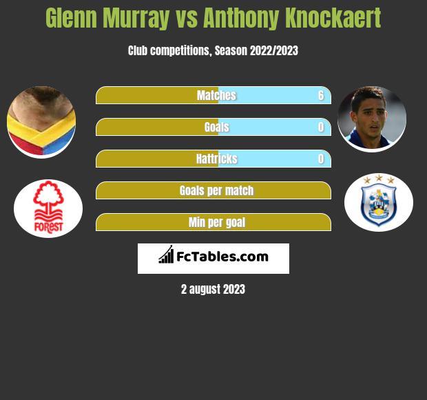 Glenn Murray vs Anthony Knockaert infographic
