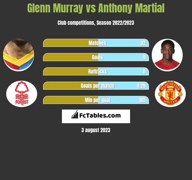 Glenn Murray vs Anthony Martial infographic