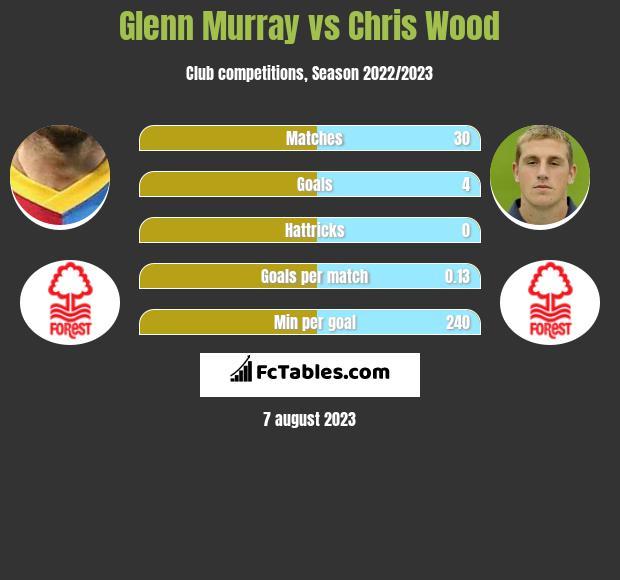 Glenn Murray vs Chris Wood h2h player stats
