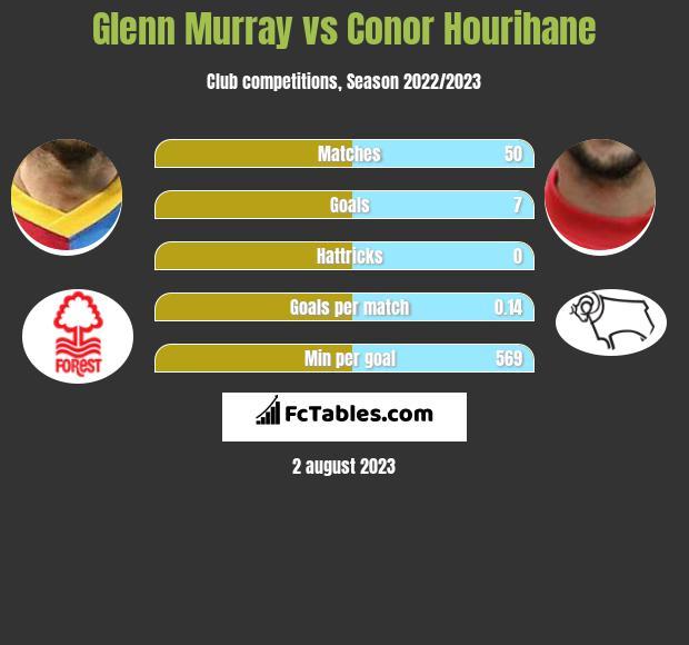 Glenn Murray vs Conor Hourihane h2h player stats