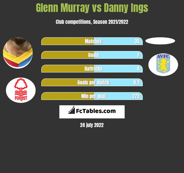 Glenn Murray vs Danny Ings h2h player stats