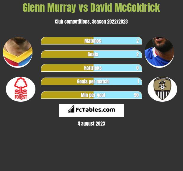 Glenn Murray vs David McGoldrick infographic