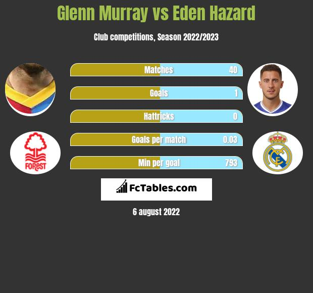 Glenn Murray vs Eden Hazard h2h player stats