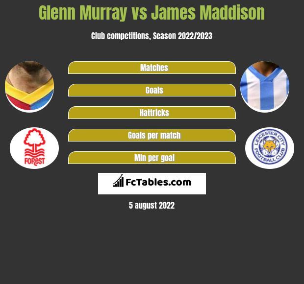 Glenn Murray vs James Maddison h2h player stats