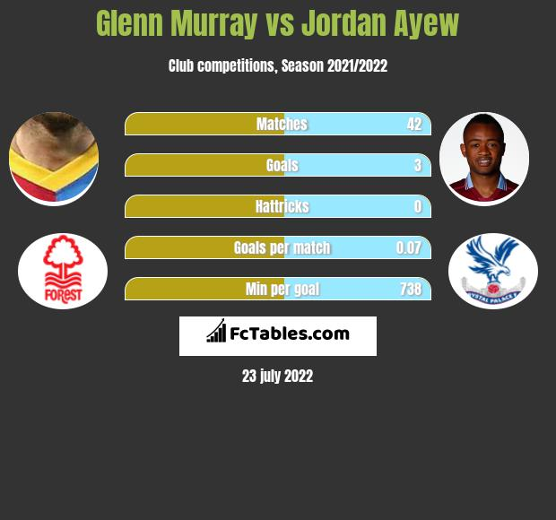 Glenn Murray vs Jordan Ayew h2h player stats