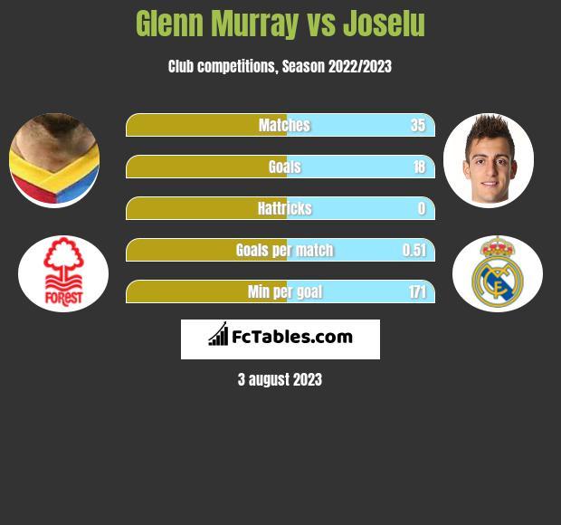 Glenn Murray vs Joselu infographic