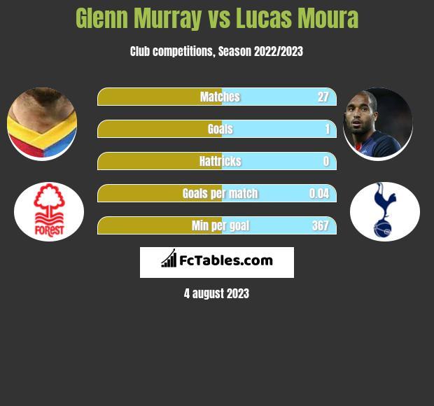 Glenn Murray vs Lucas Moura h2h player stats