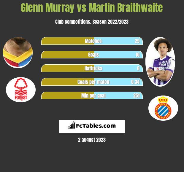 Glenn Murray vs Martin Braithwaite h2h player stats