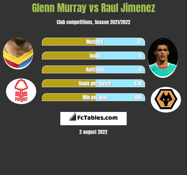Glenn Murray vs Raul Jimenez h2h player stats
