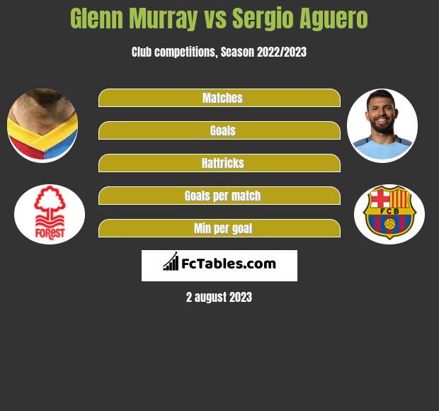 Glenn Murray vs Sergio Aguero h2h player stats