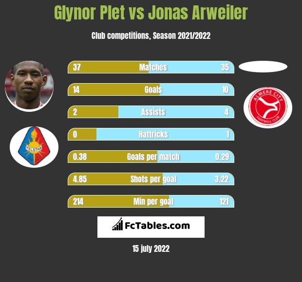 Glynor Plet vs Jonas Arweiler infographic