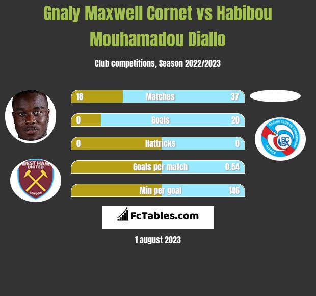Gnaly Maxwell Cornet vs Habibou Mouhamadou Diallo infographic