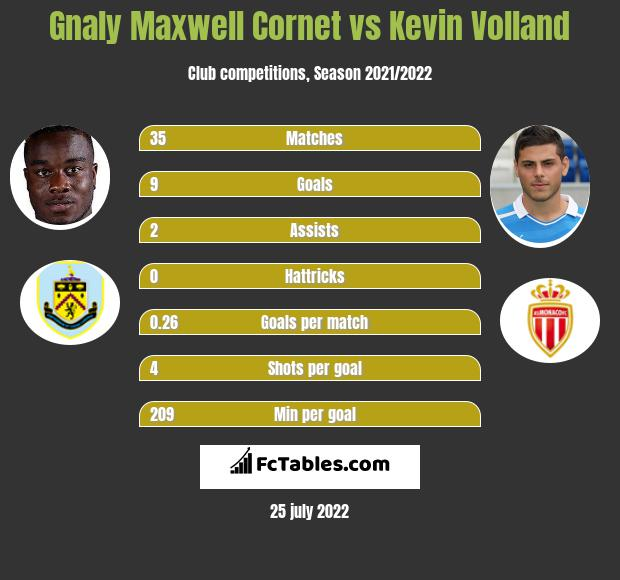 Gnaly Maxwell Cornet vs Kevin Volland infographic