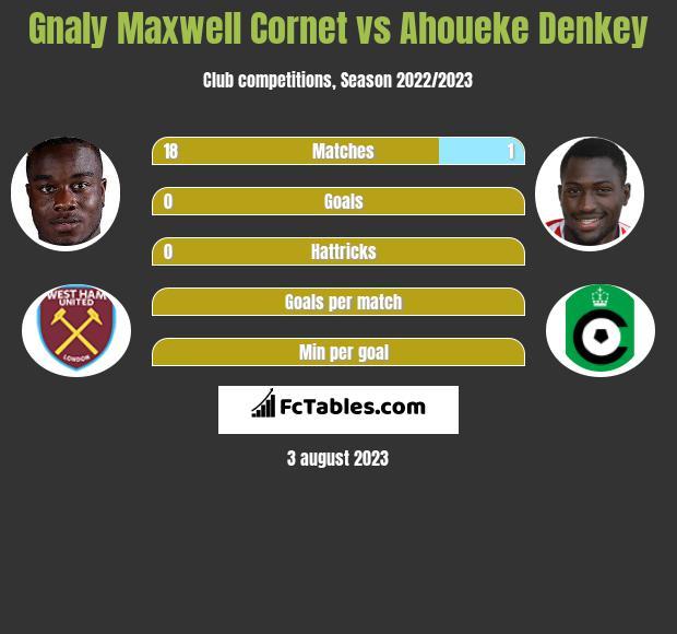 Gnaly Cornet vs Ahoueke Denkey infographic
