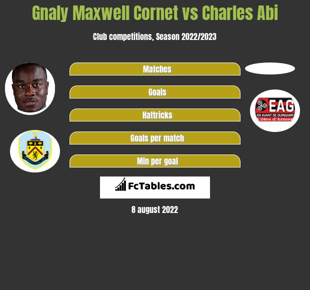 Gnaly Maxwell Cornet vs Charles Abi infographic