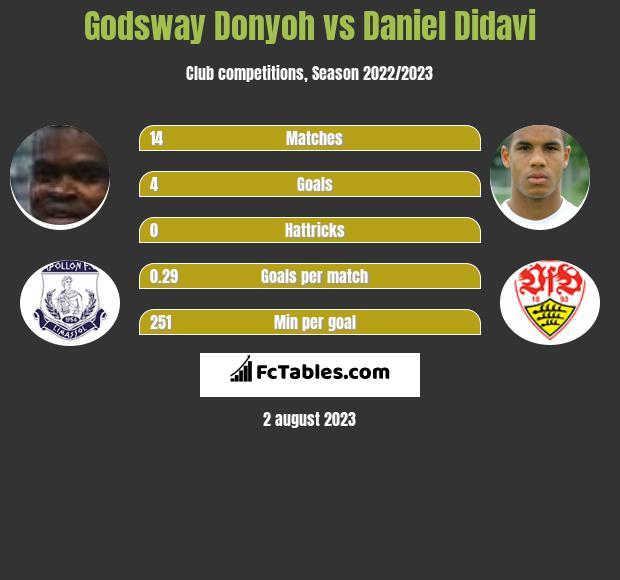 Godsway Donyoh vs Daniel Didavi infographic