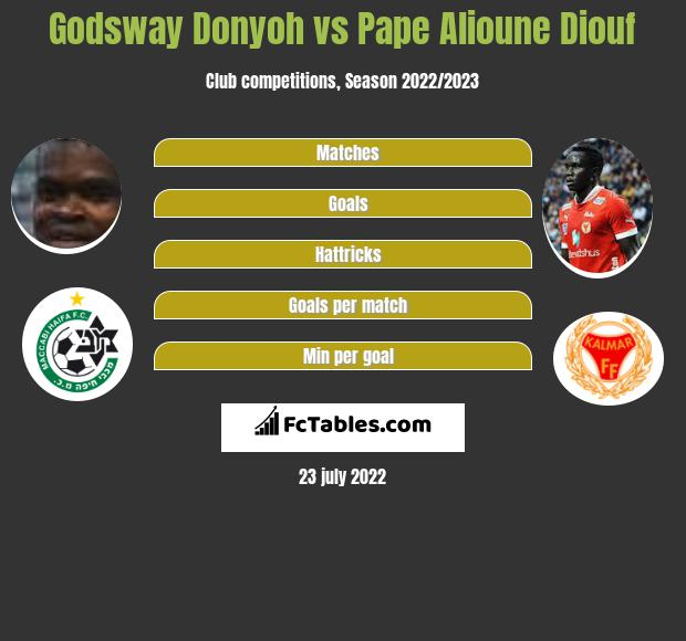 Godsway Donyoh vs Pape Alioune Diouf h2h player stats