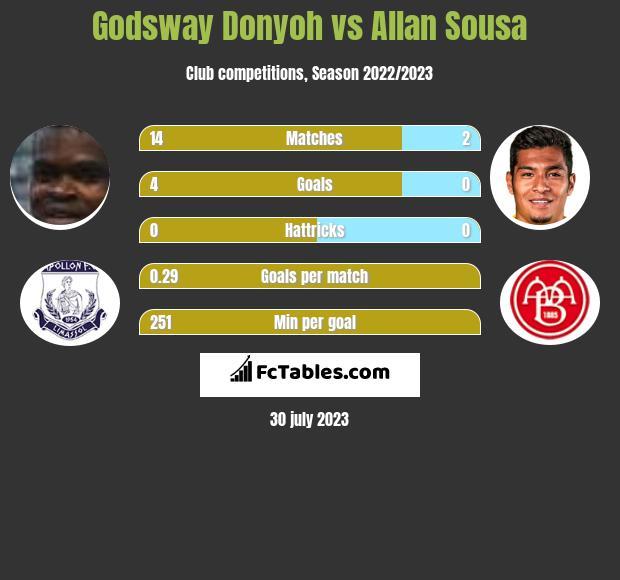 Godsway Donyoh vs Allan Sousa infographic
