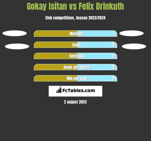 Gokay Isitan vs Felix Drinkuth h2h player stats