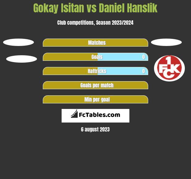 Gokay Isitan vs Daniel Hanslik h2h player stats