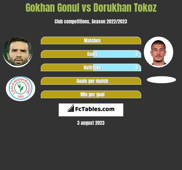 Gokhan Gonul vs Dorukhan Tokoz infographic
